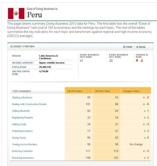 Perú - Ranking Doing Bussines 2011