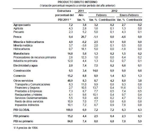 Perú: Producto Bruto Interno - Febrero 2012