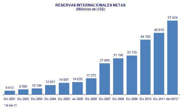 Perú: Reservas Internacionales Netas - Abril 2012