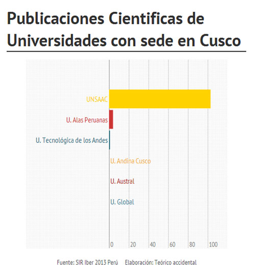 UniversidadesCusco